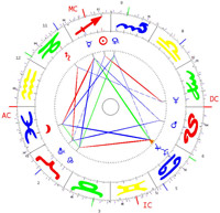 Horoskopdarstellung Astrologische Psychologie